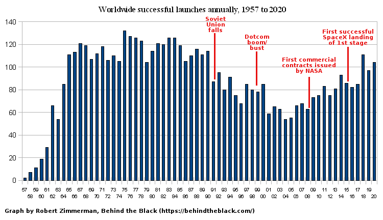 All successful yearly launches worldwide since 1957