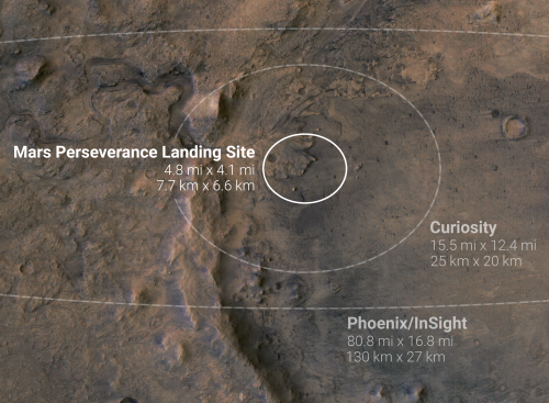 Perseverance's landing ellipse on Mars
