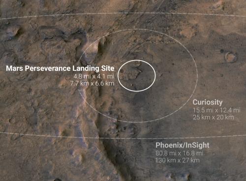 Perseverance's landing ellipse on Mars