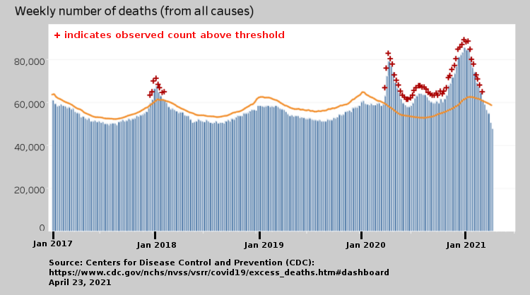 weekly number of deaths from all causes