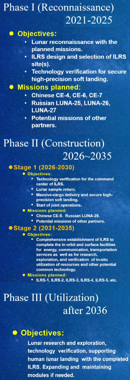 China/Russian Lunar base roadmap