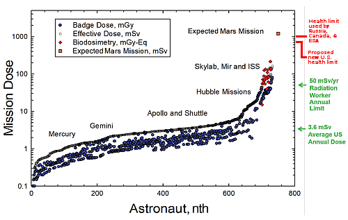Health limits of radiation for space missions