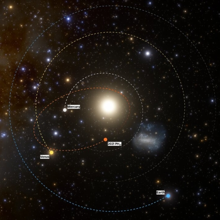 Astroid's orbit