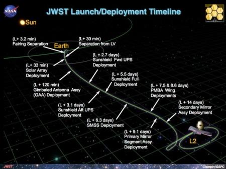 Webb deployment